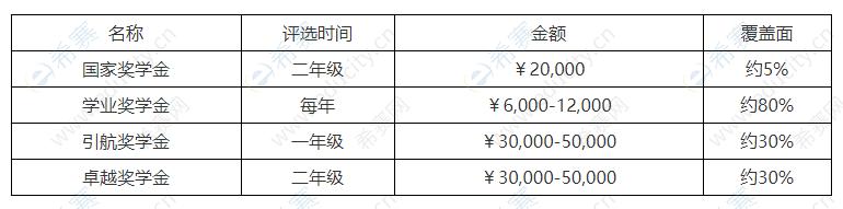 北京外国语大学MBA学费和奖学金