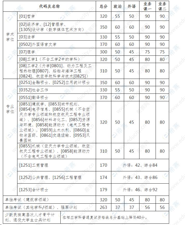 哈尔滨工业大学 2021年硕士研究生招生考试复试基本线.png