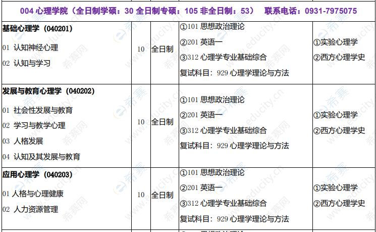 2022年西北师范大学心理学考研招生目录1.png
