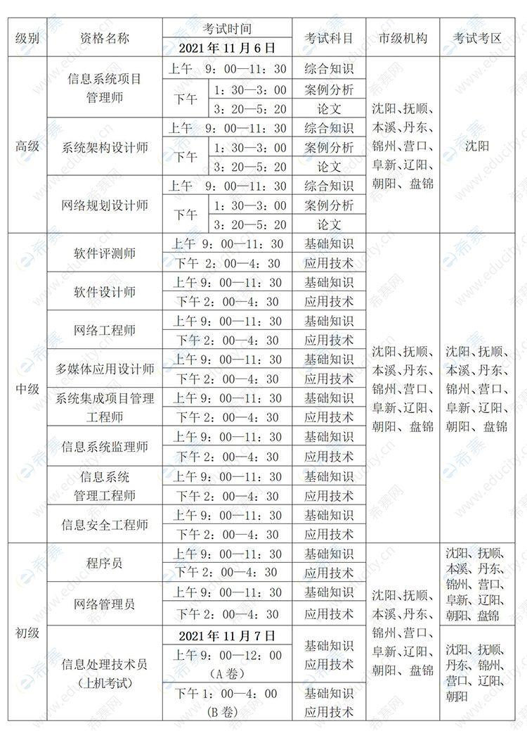 2021下半年辽宁软考考试时间安排表