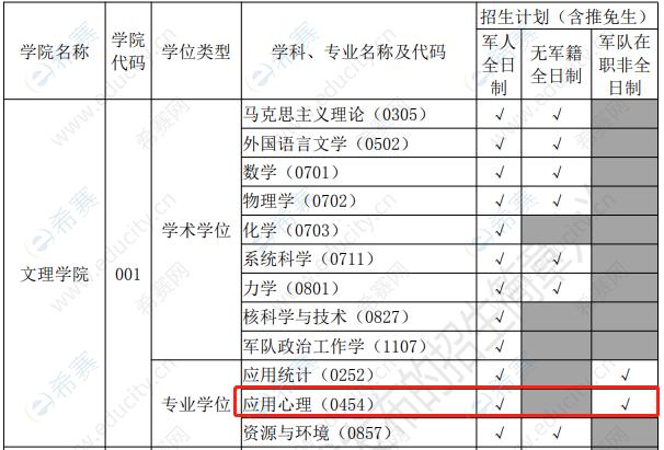 2022年国防科技大学文理学院招生专业.png