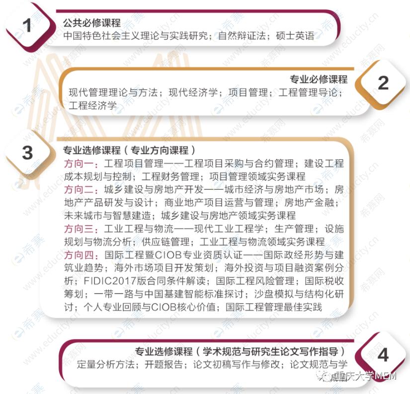 重庆大学工程管理硕士(MEM)主干课程设置.png