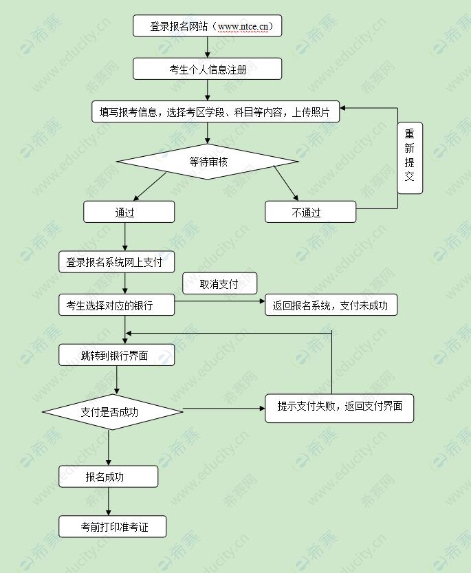 教资报名流程图.png