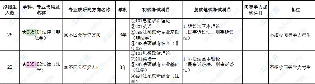 2022广西师范大学法律硕士招生目录非全日制.png