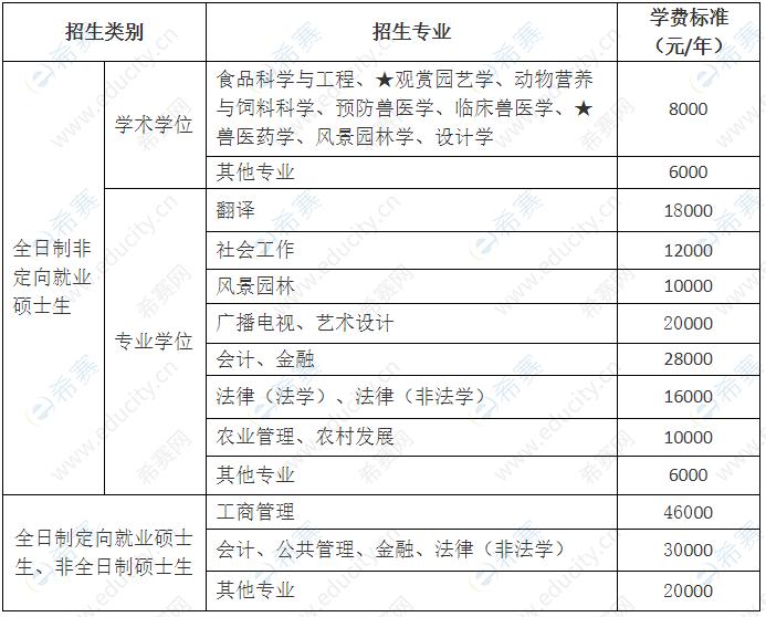 2022年华南农业大学硕士研究生学费标准.png