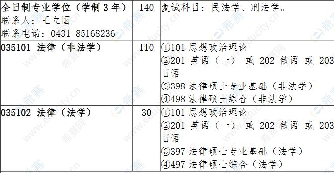 2022吉林大学法律硕士招生目录1.png