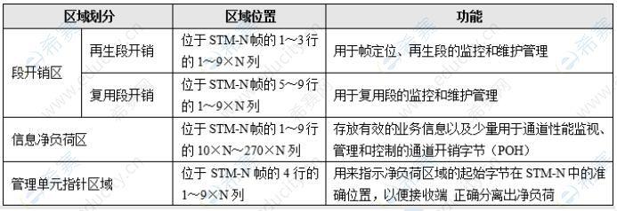 中级通信工程师模拟试题每日5题(34)