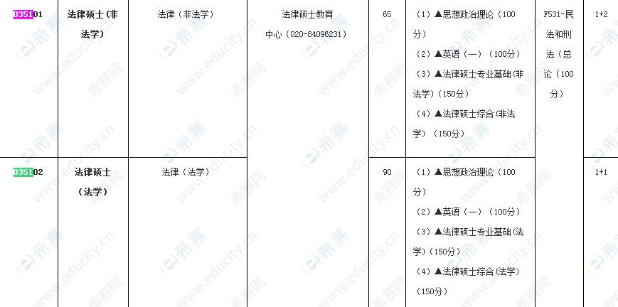 2022广东财经大学法律硕士招生目录.png