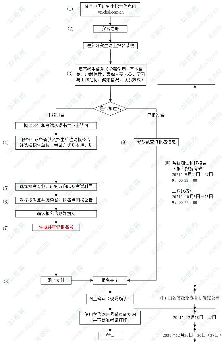 2022考研网报流程图.png