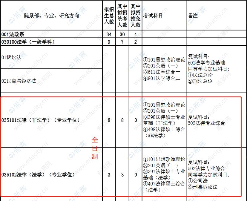 2022华北电力大学(保定)法律硕士招生目录1.png
