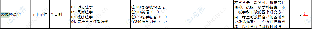 2022浙江工业大学法学硕士招生目录.png