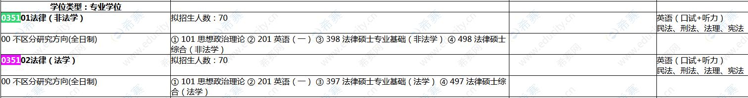 2022上海师范大学法律硕士招生目录.png