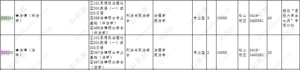 2022渤海大学法律硕士全日制招生目录.png