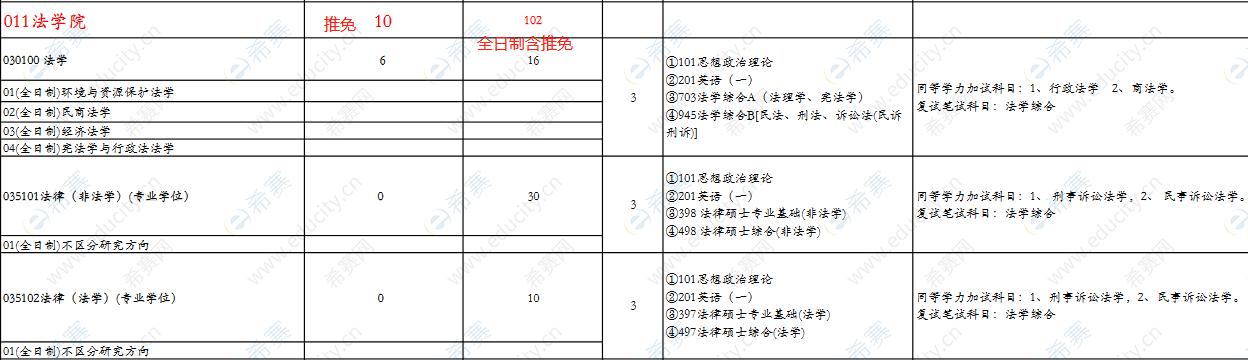 2022西南石油大学法律硕士招生目录1.png