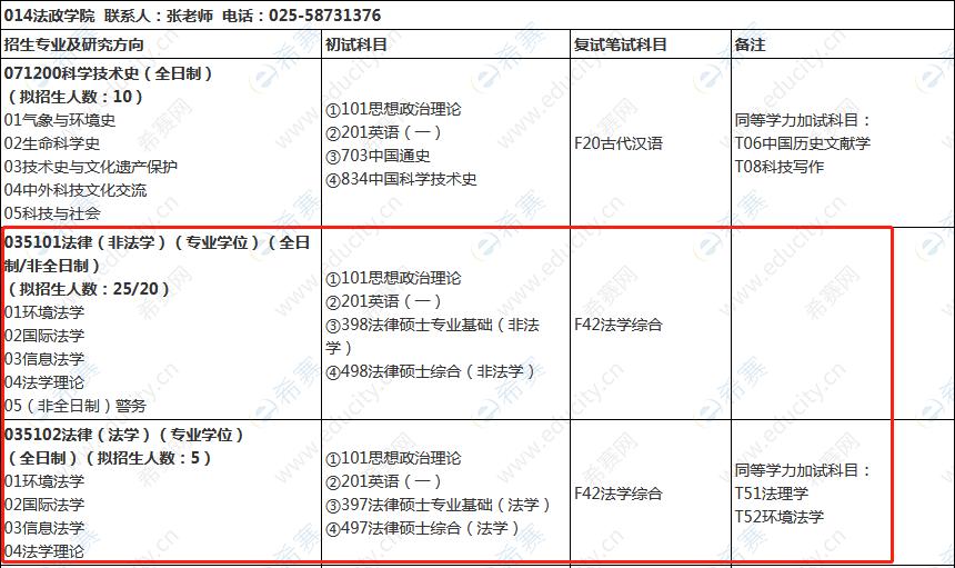2022年南京信息工程大学法律硕士招生目录.png