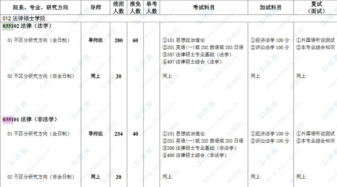 2022西南政法大学法律硕士招生目录.png