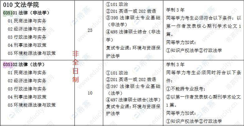 2022中国石油大学(华东)非全日制法律硕士招生目录.png