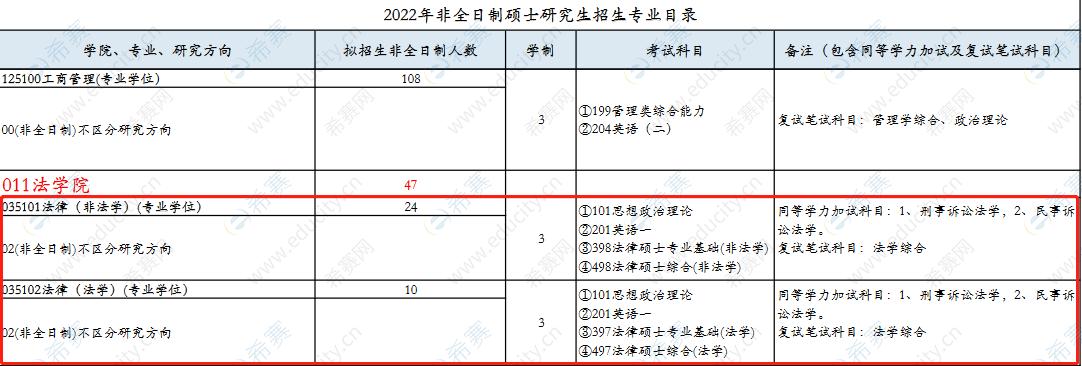 2022西南石油大学法律硕士招生目录2.png