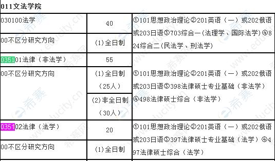 2022山东科技大学法律硕士招生目录.png
