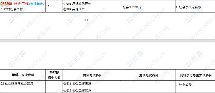 2022赣南师范大学社会工作硕士招生目录.png