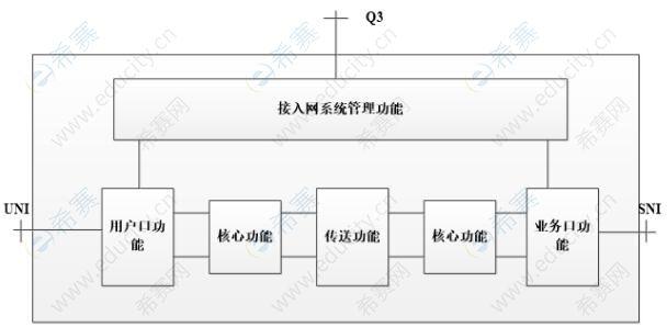 中级通信工程师模拟试题每日5题(36)