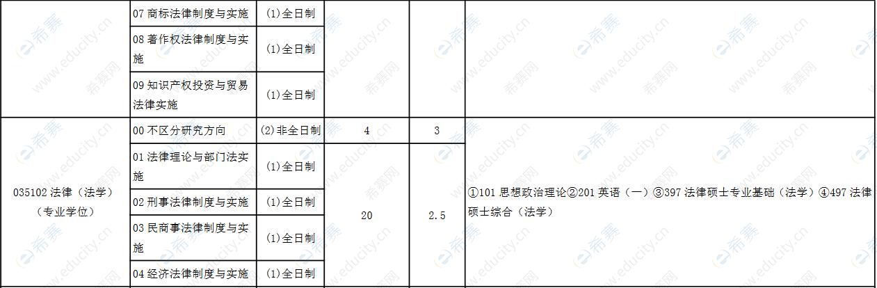 2022天津工业大学法律硕士招生目录1.png