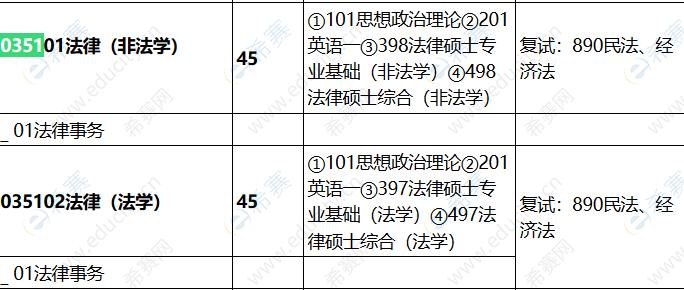 2022山西财经大学法律硕士招生目录.png
