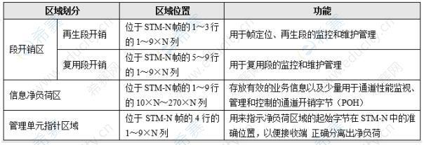 中级通信工程师模拟试题每日5题(35)