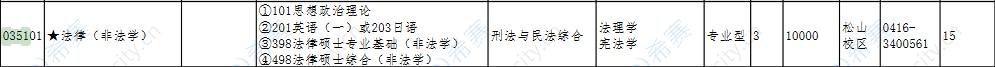 2022渤海大学法律硕士非全日制招生目录.png