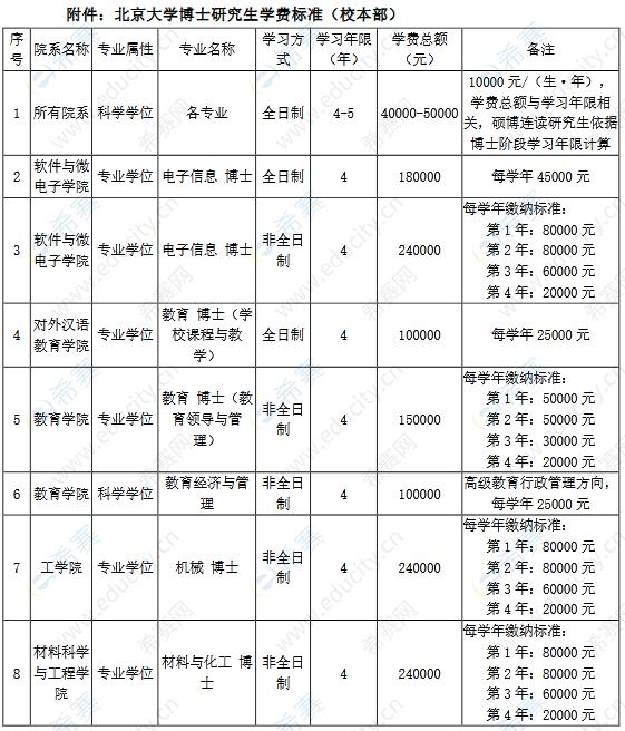 北京大学2022年博士研究生学费标准.png