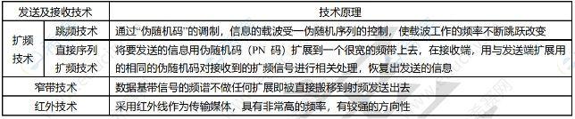 中级通信工程师模拟试题每日5题(54)