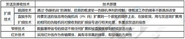中级通信工程师模拟试题每日5题(56)