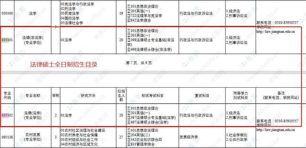 2022江南大学法律硕士全日制招生目录.png