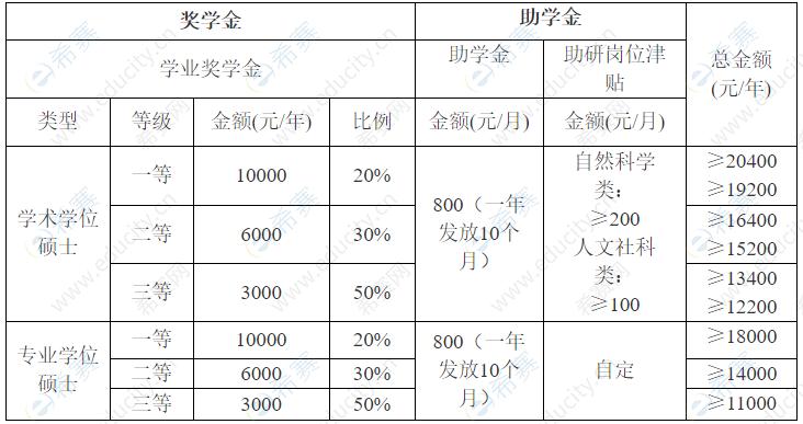 2022年华南农业大学硕士研究生奖学金政策.png