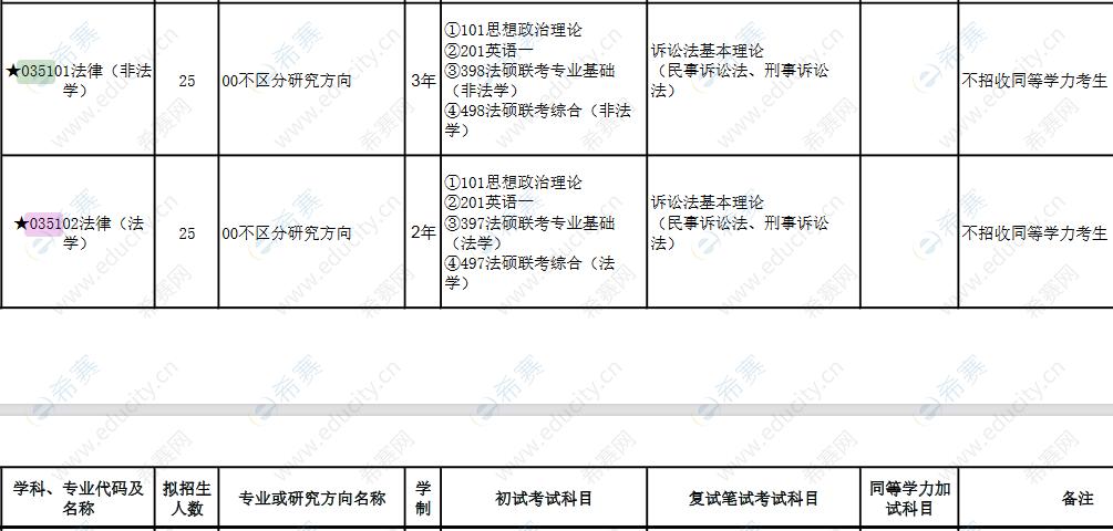 2022广西师范大学法律硕士招生目录全日制.png