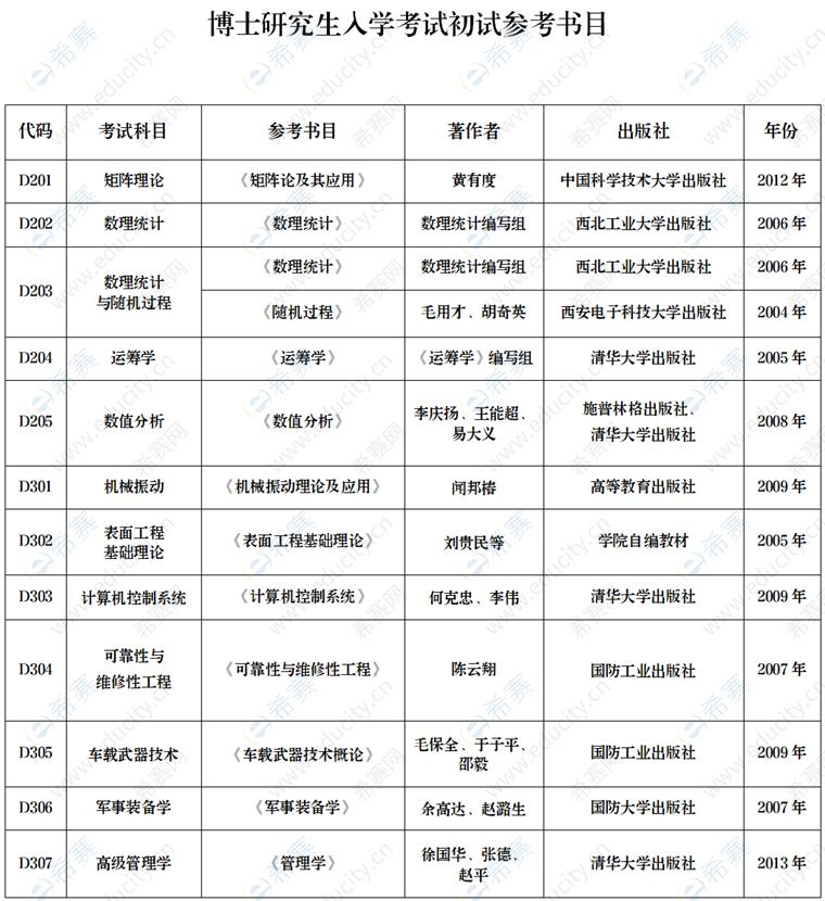 陆军装甲兵学院2022年博士招生初试参考书.png