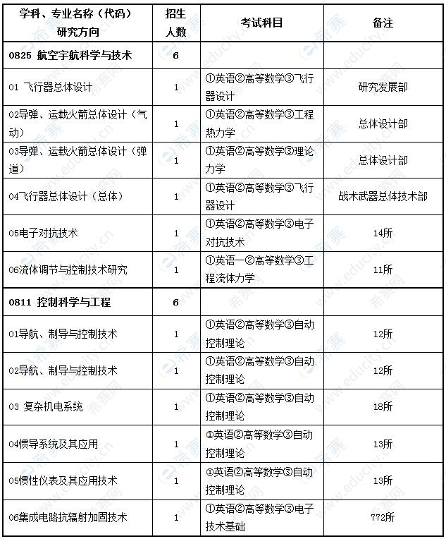 2022年中国运载火箭技术研究院博士招生目录.png