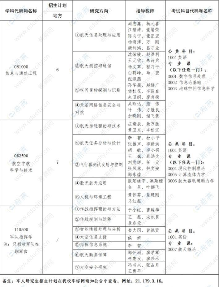 2022年航天工程大学招生专业目录及考试科目.png