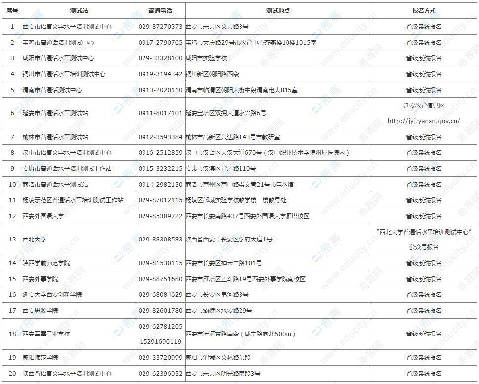 陕西省2021年下半年面向社会人员开放的测试站名单